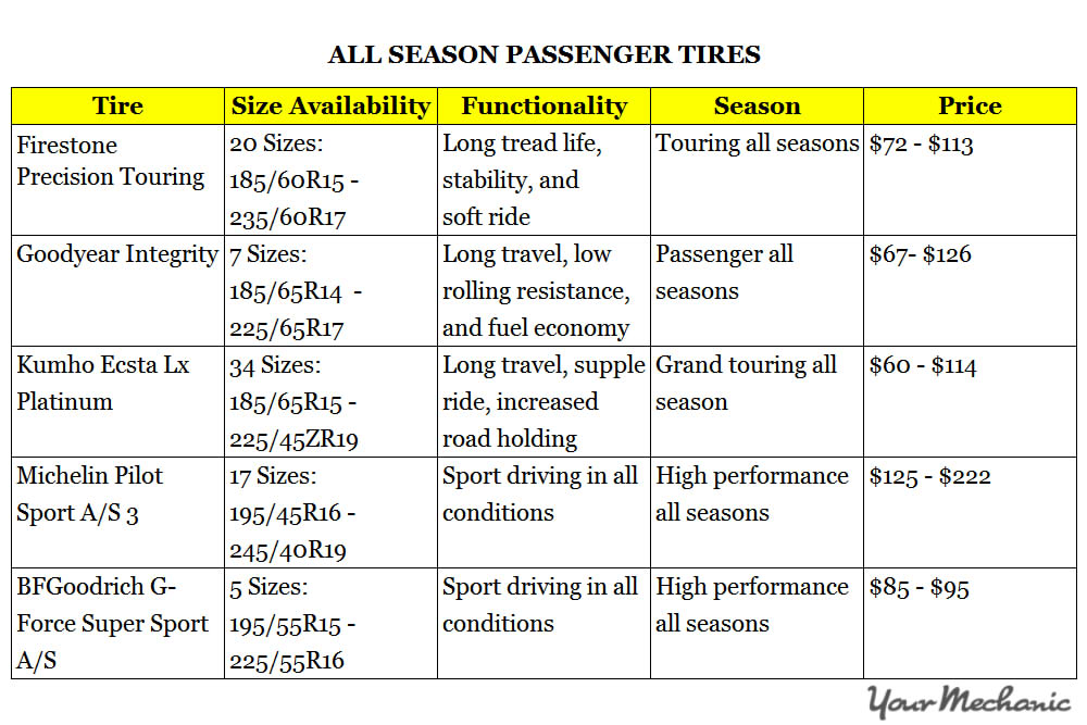 all season passenger tires