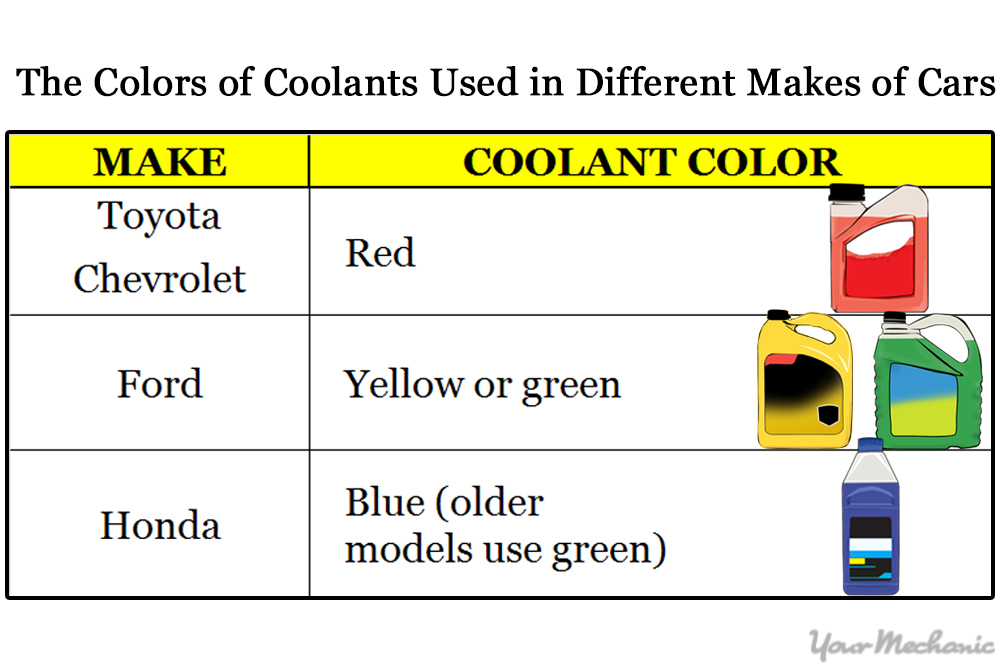 coolant color table