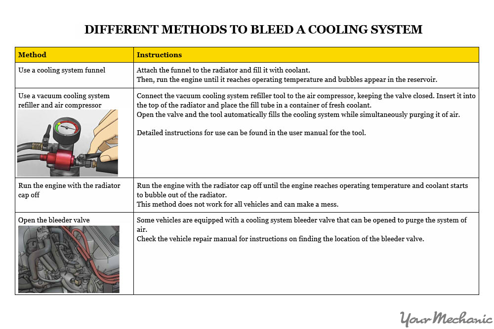 different ways to bleed the cooling system