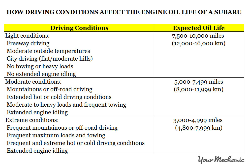 Understanding Subaru Service Indicator Lights - HOW DRIVING CONDITIONS AFFECT THE ENGINE OIL LIFE OF A SUBARU