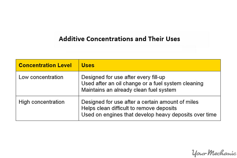 additive concentration types