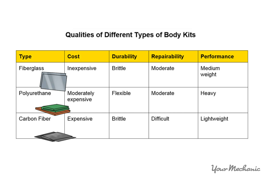 chart of body kit materials and benefits