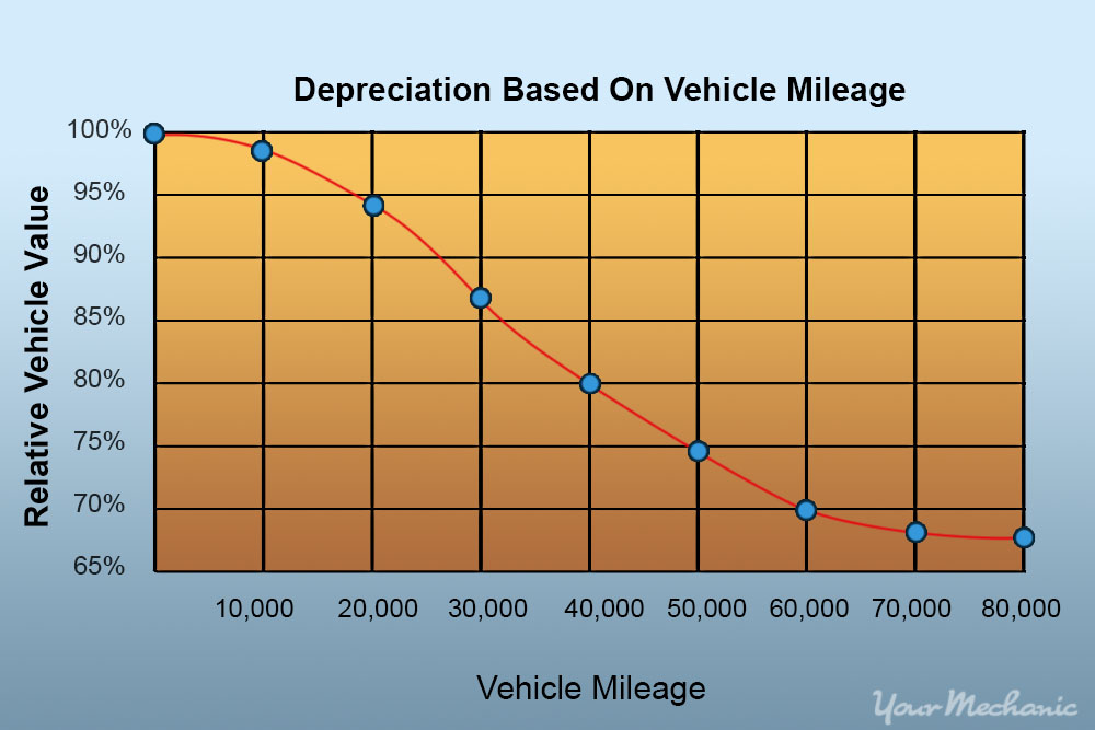 depreciation graph