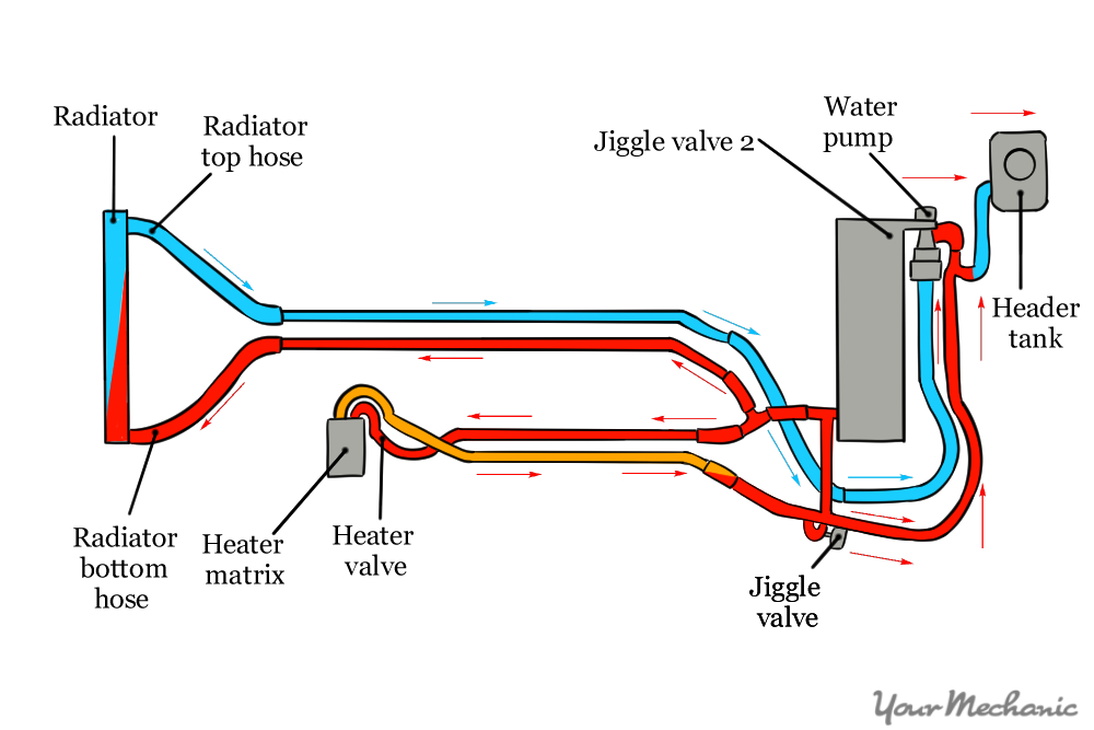 diagram of coolant system