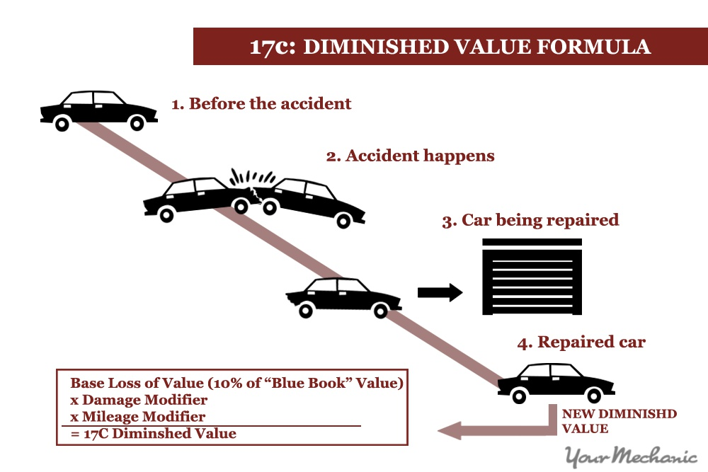 diminished value formula graph