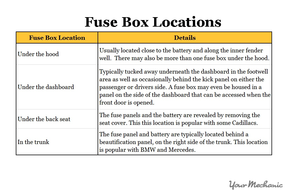 2 How to Check Fuses in Your Car table showing location of fuse boxes how to inspect car fuses yourmechanic advice how to check a fuse box at bayanpartner.co