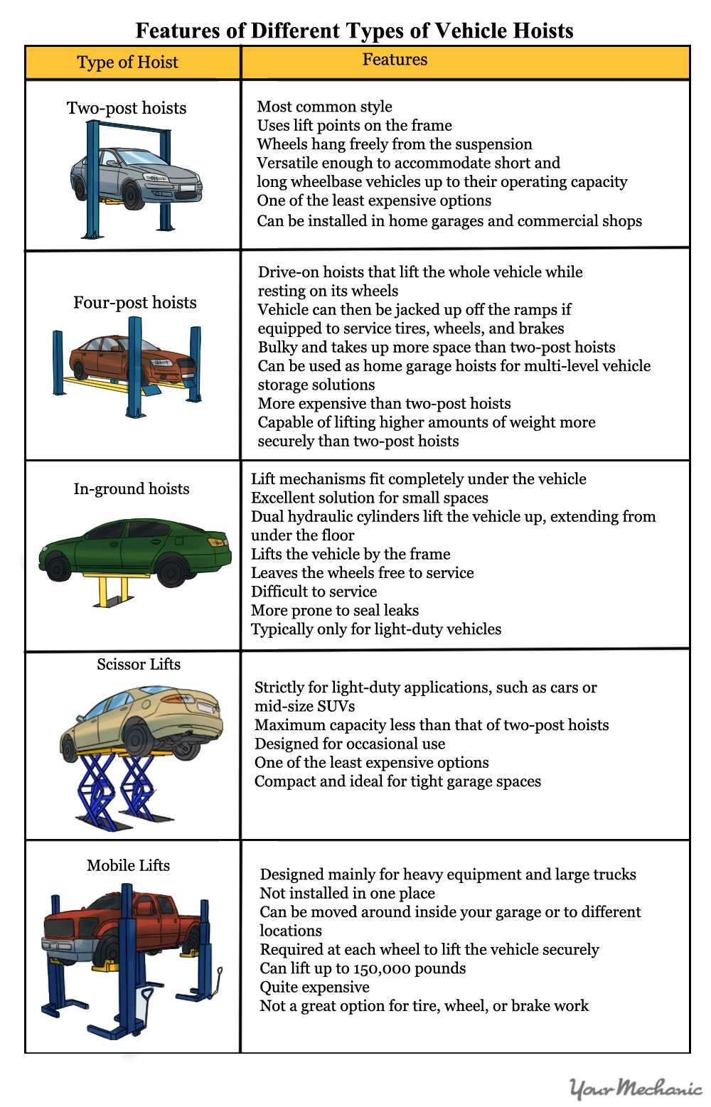 car hoist comparison chart