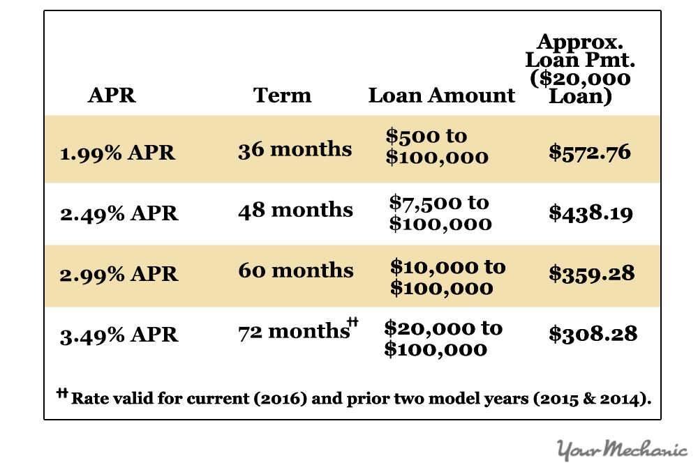 Apr For Use Car Loan