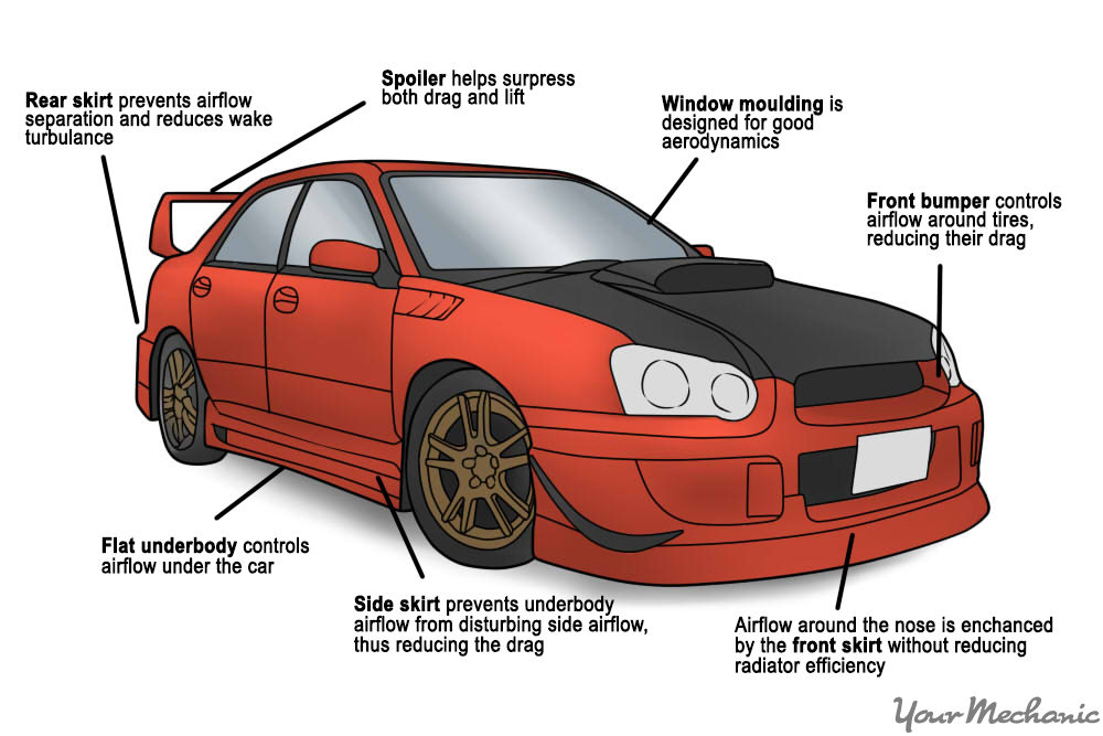 car part diagram html
