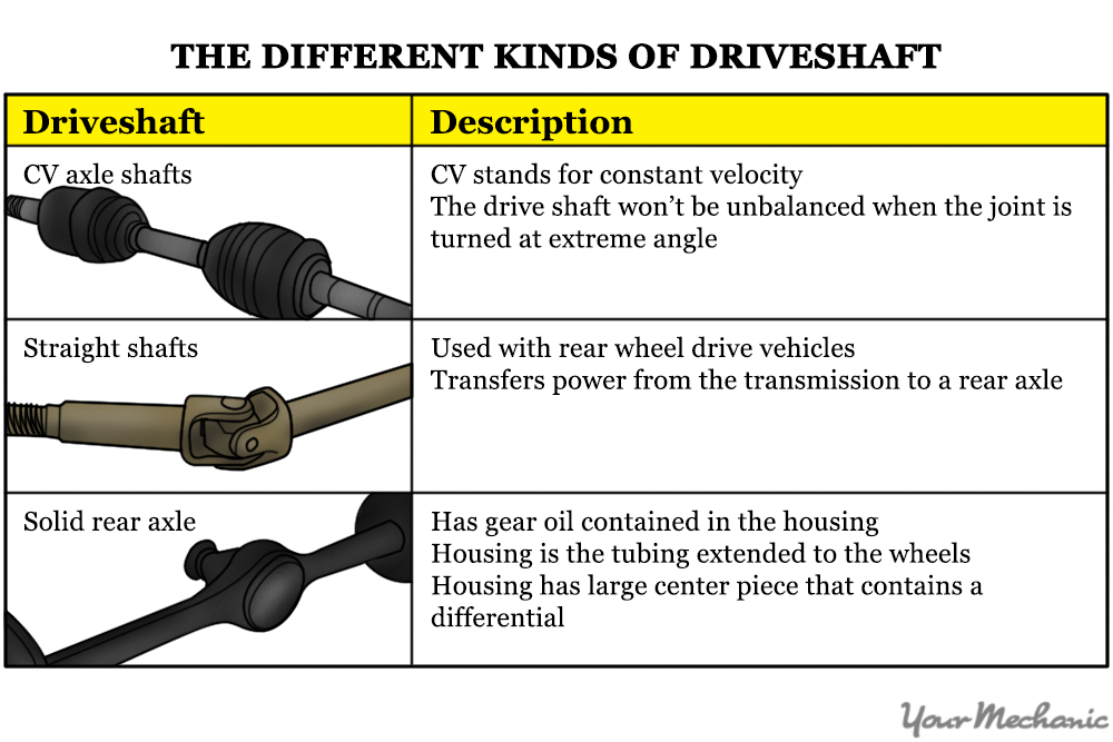 table of different kinds of driveshafts