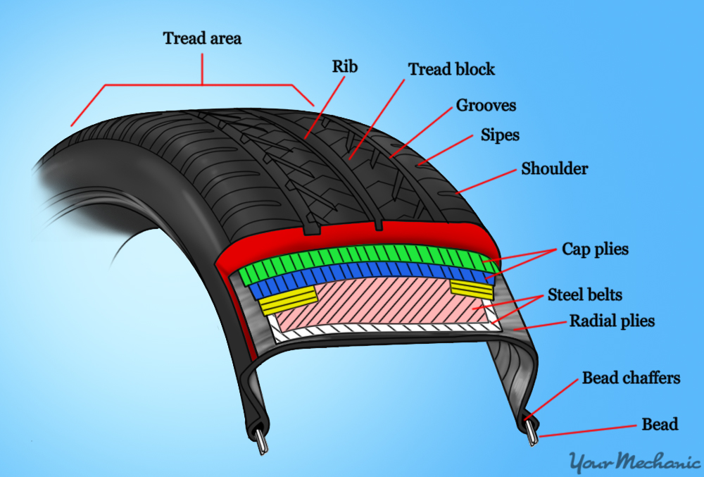 parts of tire tread
