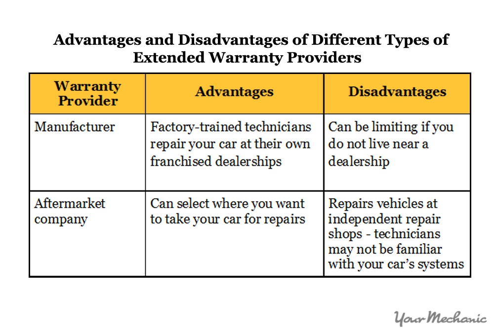 advantages and disadvantages of different warranty