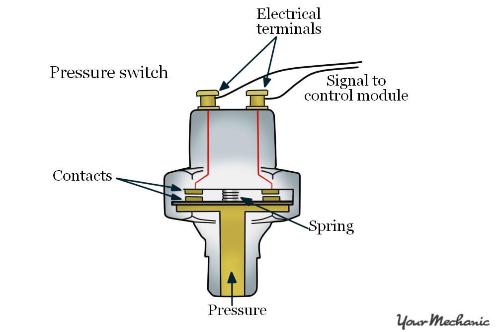 Pleasant Vw Oil Pressure Switch Wiring Diagram Wiring Diagram Database Wiring 101 Photwellnesstrialsorg