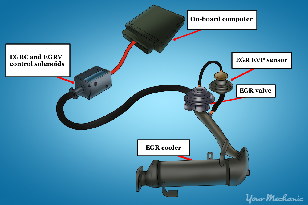 the basic design of todays modern egr system