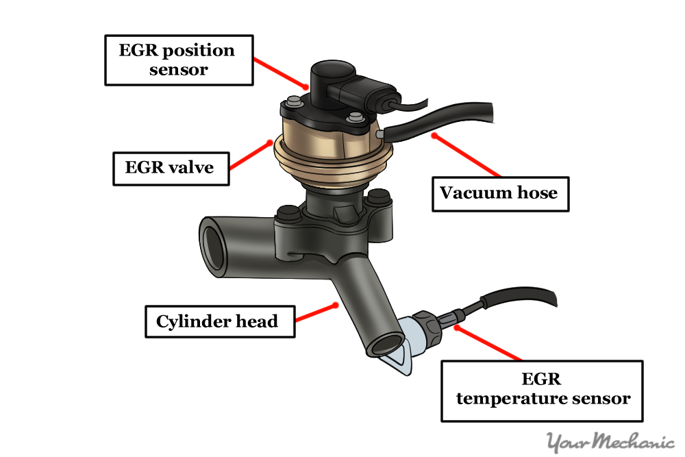 hybrid electronic vacuum controlled egr system