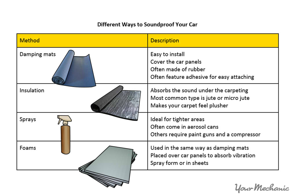 table of ways to soundproof