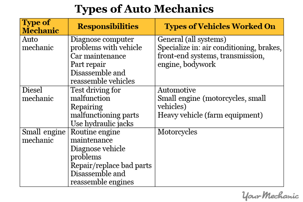 How To Become An Automotive Mechanic Yourmechanic Advice