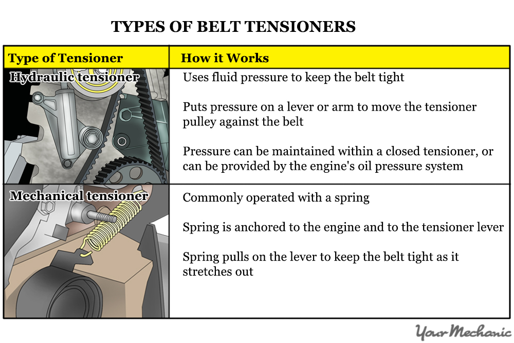 How To Tell If A Timing Belt Tensioner Is Bad Table Showing Types Of Tensioners on 2003 Malibu Engine Diagram