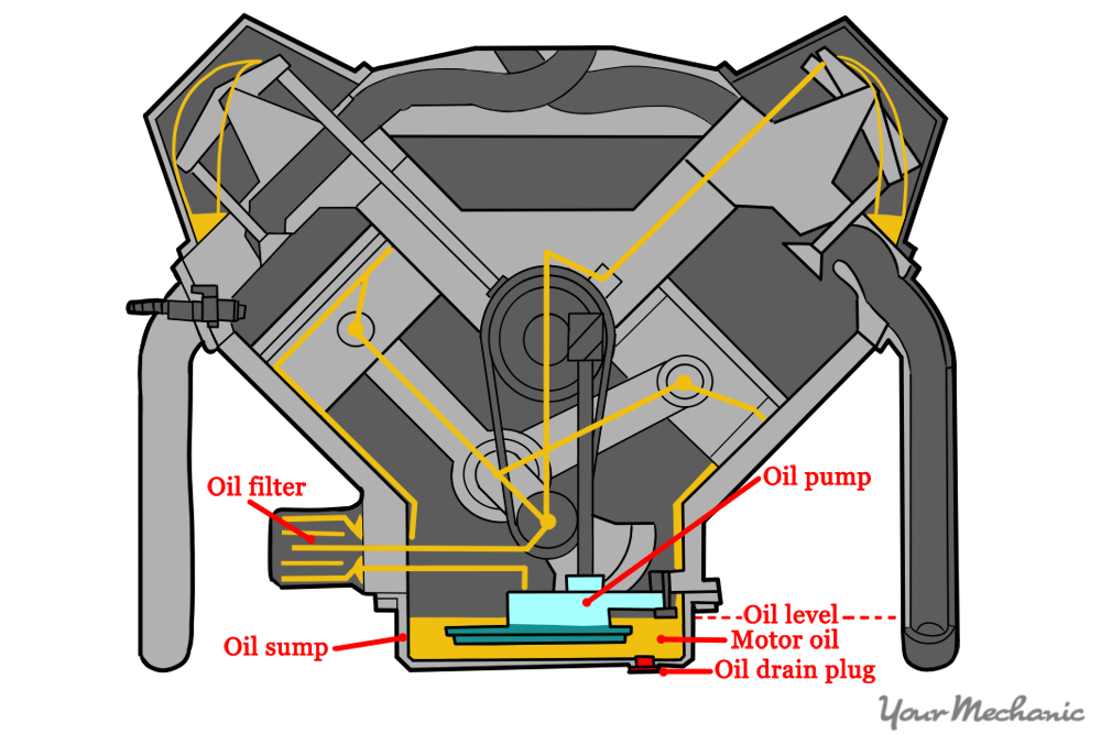 front view of engine with oil moving throughout