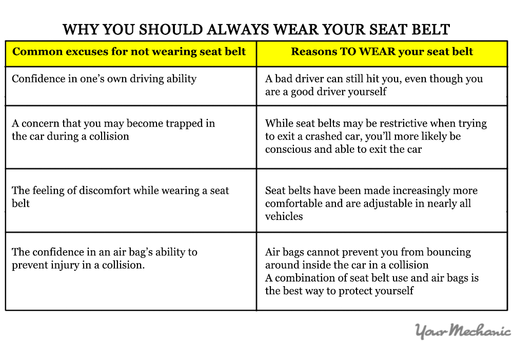 reasons to wear a seatbelt essays