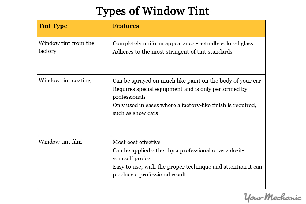 table showing tint differences