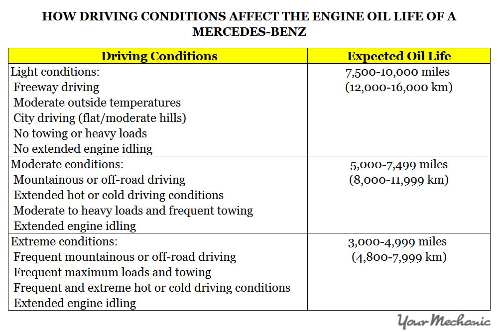 Understanding Mercedes-Benz Active Service System - HOW DRIVING CONDITIONS AFFECT THE ENGINE OIL LIFE IN A MERCEDES-BENZ