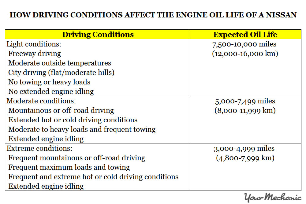 Understanding Nissan Service Indicator Lights - How driving conditions affect the engine oil life of a Nissan