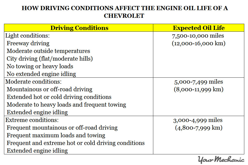 Understanding Chevrolet Service Indicator Lights - How driving conditions affect the engine oil life of a Chevrolet