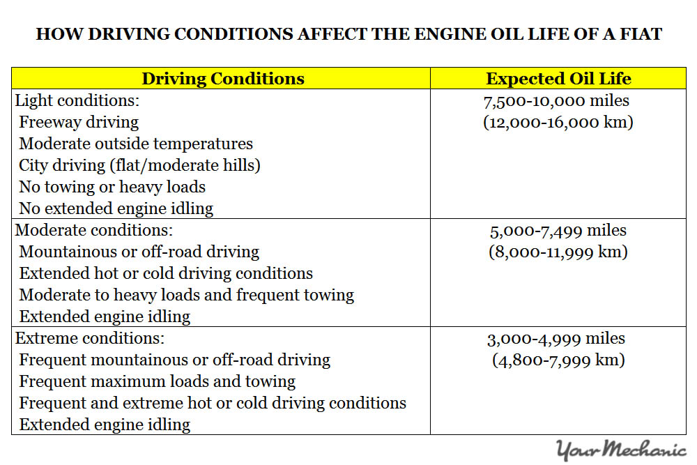 Understanding Fiat Service Indicator Lights - HOW DRIVING CONDITIONS AFFECT THE ENGINE OIL LIFE OF A FIAT