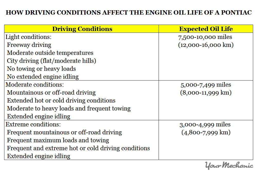 Understanding Pontiac Service Indicator Lights - HOW DRIVING CONDITIONS AFFECT THE ENGINE OIL LIFE OF A PONTIAC
