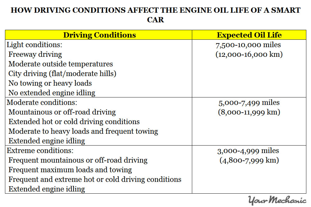 Understanding the Smart Car Service Interval Indicator System - HOW DRIVING CONDITIONS AFFECT THE ENGINE OIL LIFE IN A SMART CAR