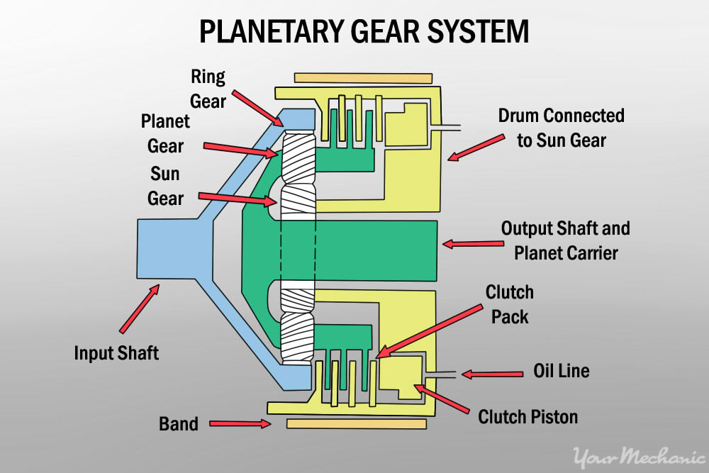 diagram of planetary gear system