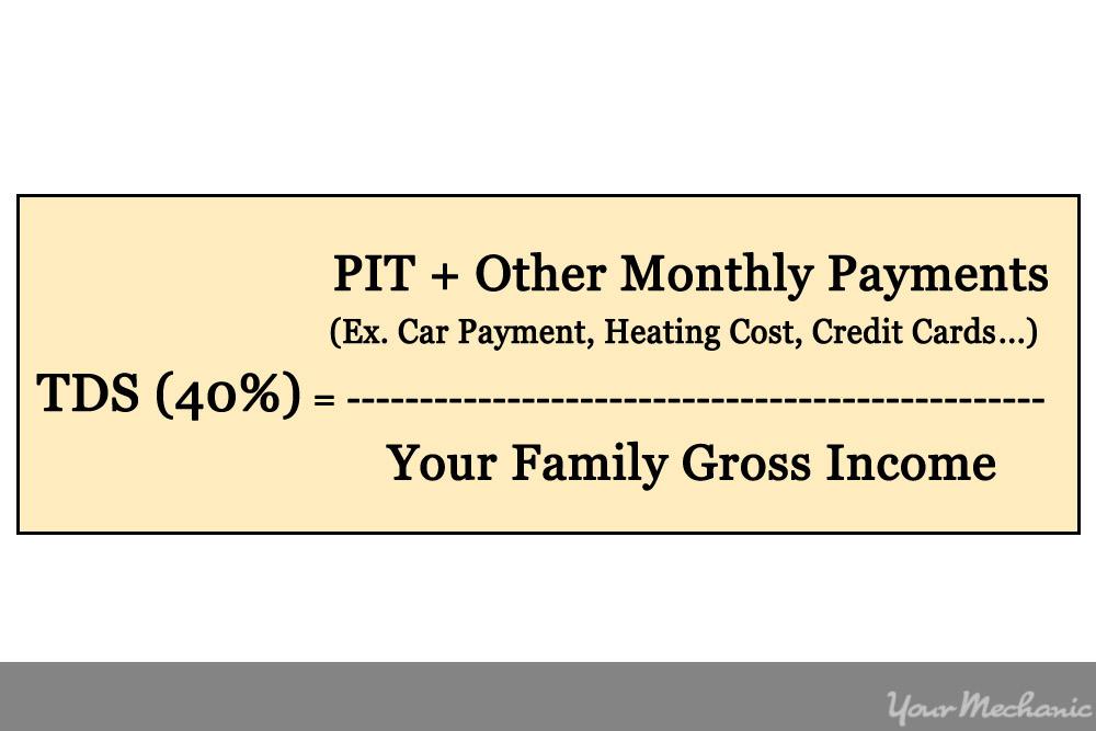 debt service ratop