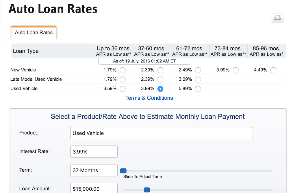 Car loan interest rates calculator india
