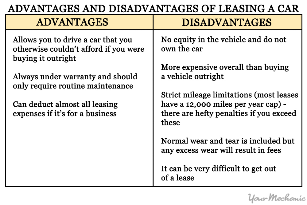 Car Lease Under  With  Down