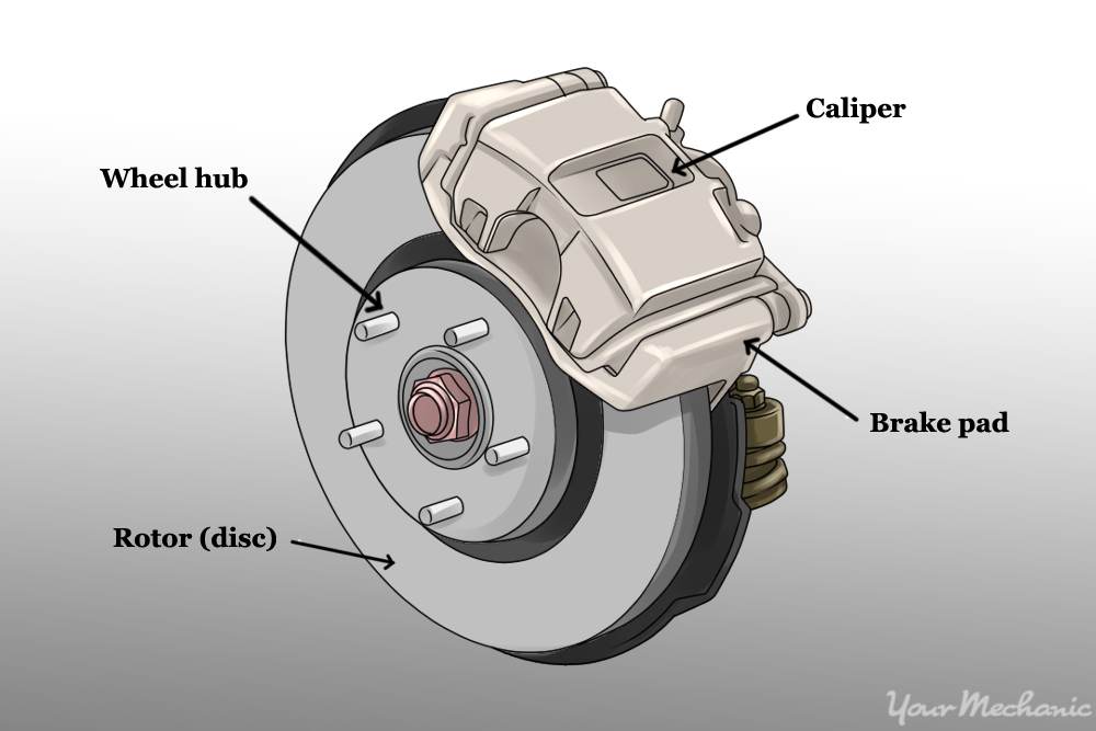 brake caliper, pad, and rotor