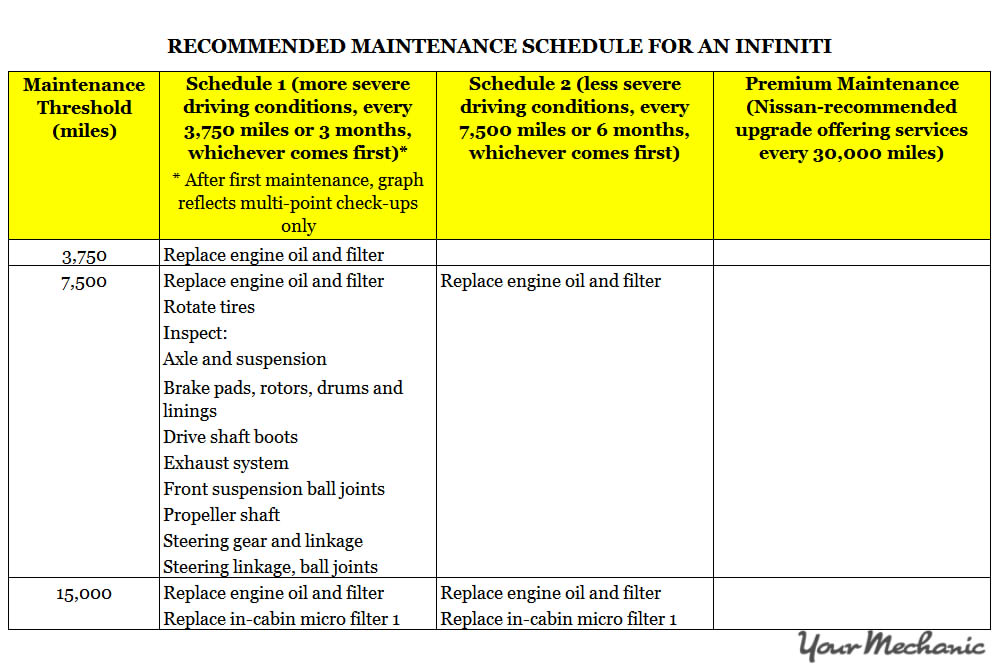 Understanding Infiniti Service Indicator Lights - RECOMMENDED MAINTENANCE SCHEDULE FOR AN INFINITI 1