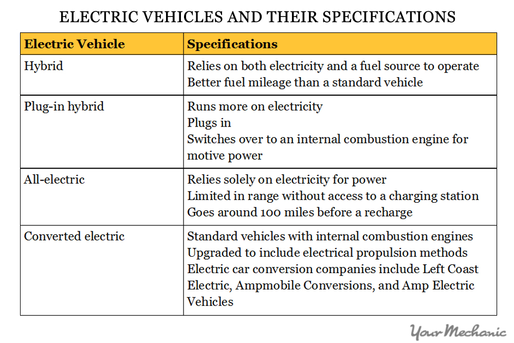 How To Become An Electric Car Mechanic Table Showing The Differences Between The Types Of Electric Vehicle on Auto Mechanic Car Repair