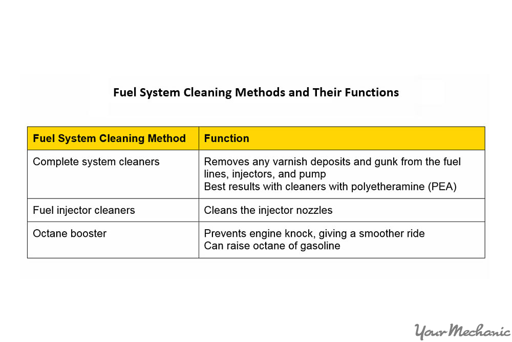 cleaning fuel methods