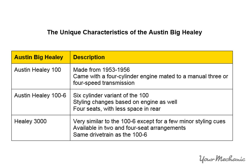 austin healey features