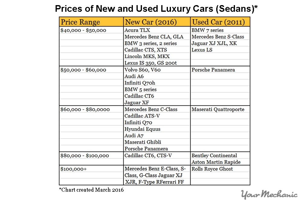 new and used price chart comparison
