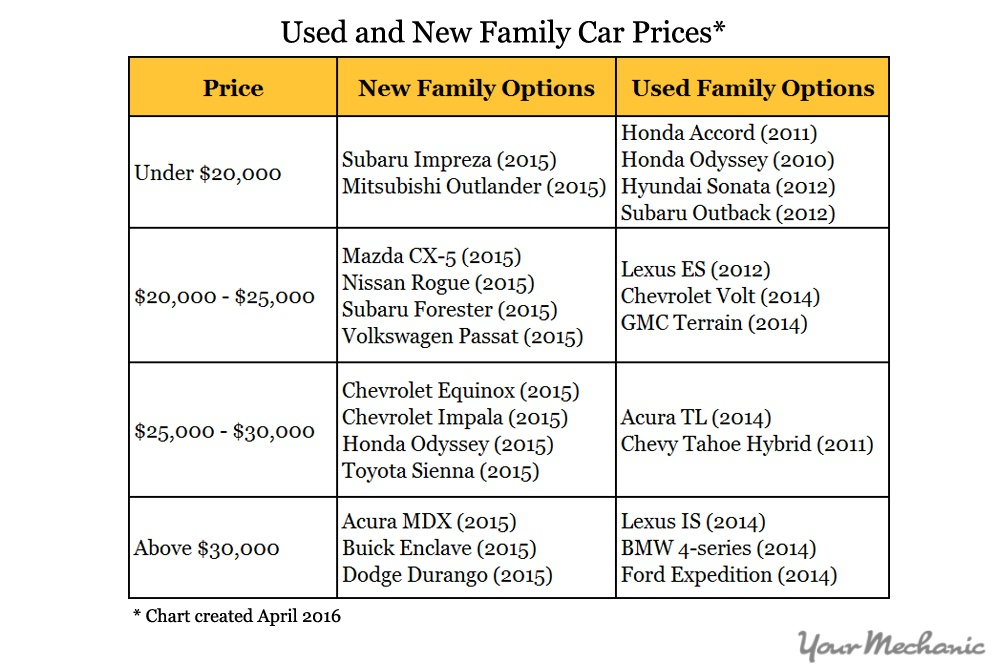 family car price ranges