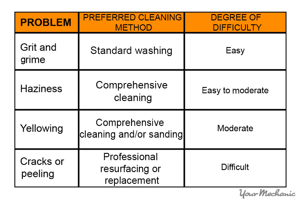 chart of problems and cleaning methods