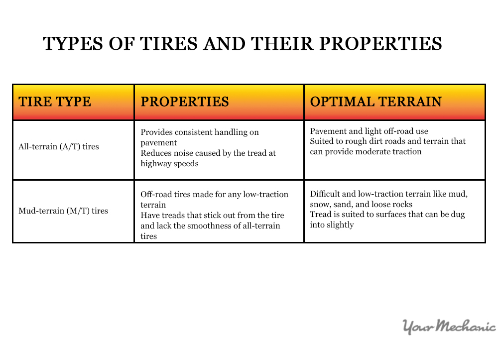 tire types and differences