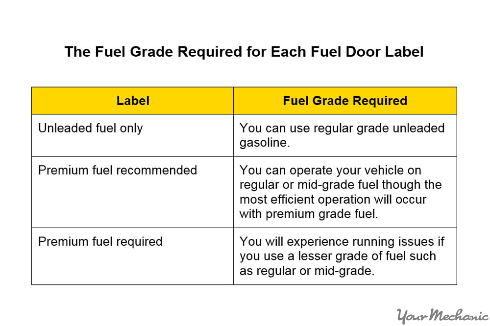 fuel grade requirement