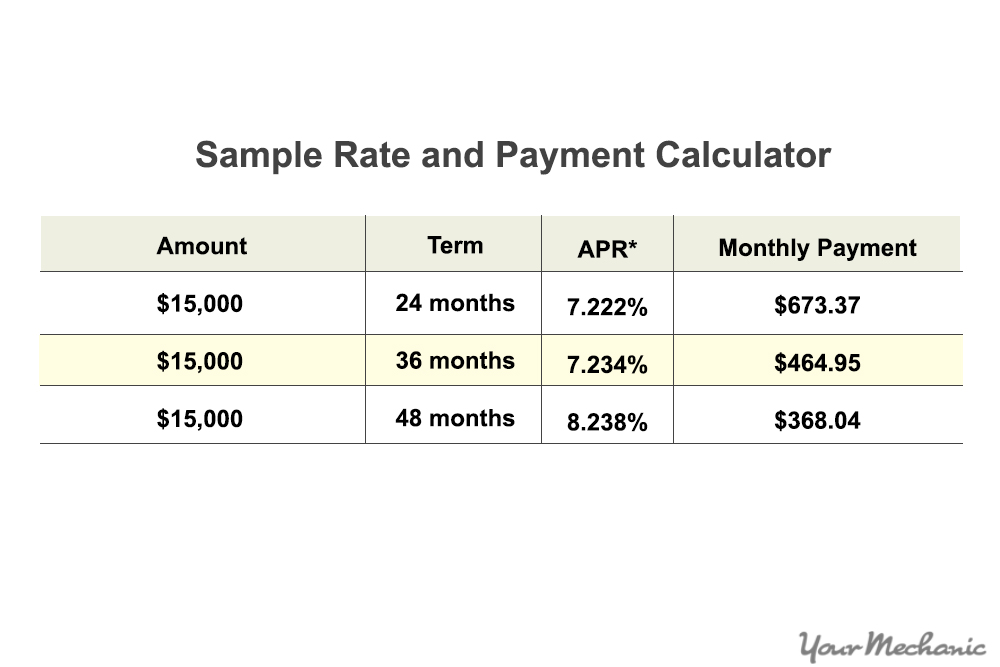 The term annual percentage rate of charge (APR), corresponding sometimes to a nominal APR and sometimes to an effective APR (EAPR), is the interest rate for a whole year (annualized), rather than just a monthly fee/rate, as applied on a loan, mortgage loan, credit card, etc. It is a finance charge expressed as an annual rate. Those terms have formal, legal definitions in some countries or legal jurisdictions, .