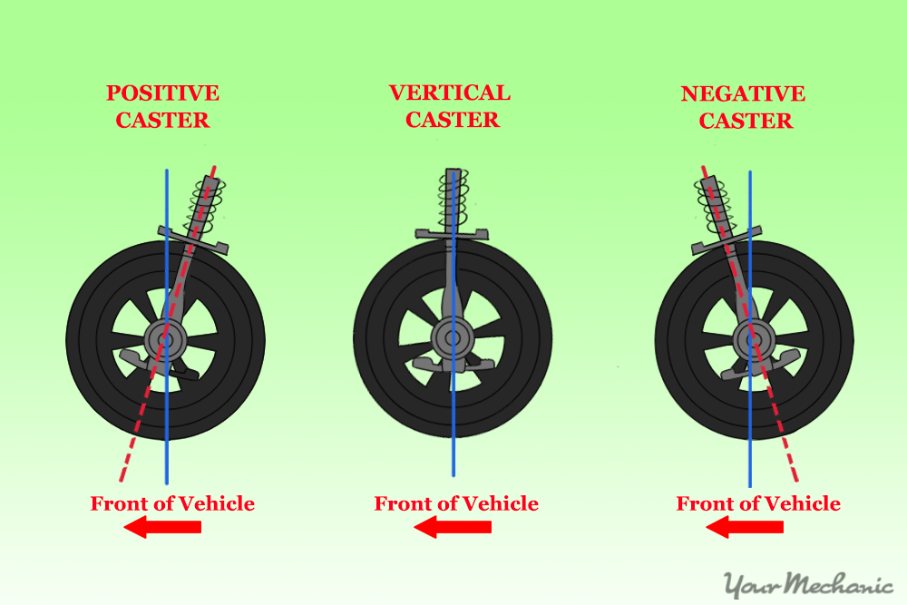 caster angle in relationship to front strut of car