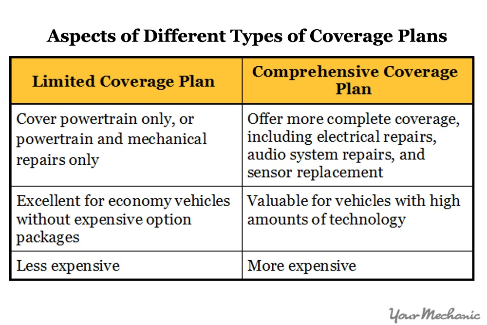 different types of coverage plans