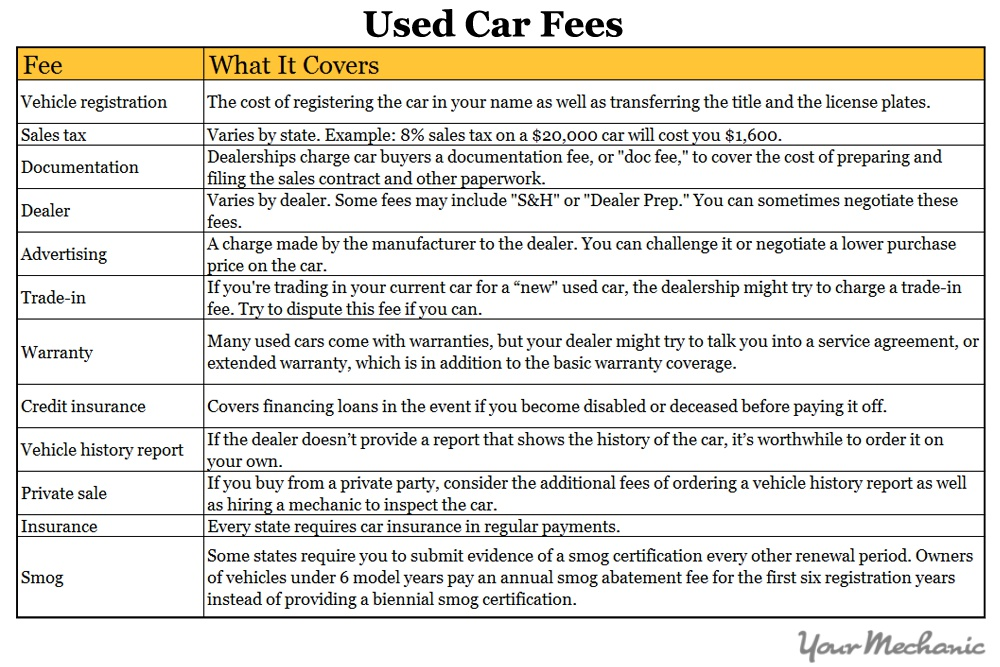 used car fee chart
