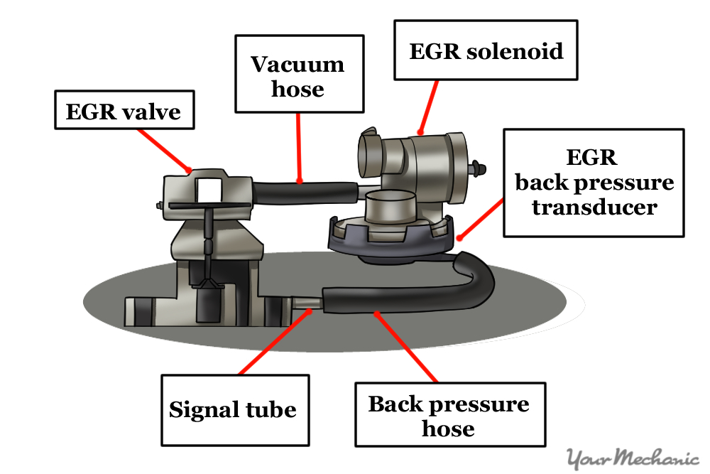 example of older egr systems designed with the evp shut off solenoid attached to the egr valve by a vacuum hose